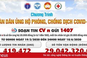 29 tỷ đồng được gửi tới chương trình ủng hộ phòng chống dịch Covid-19 qua Cổng thông tin điện tử nhân đạo 1407