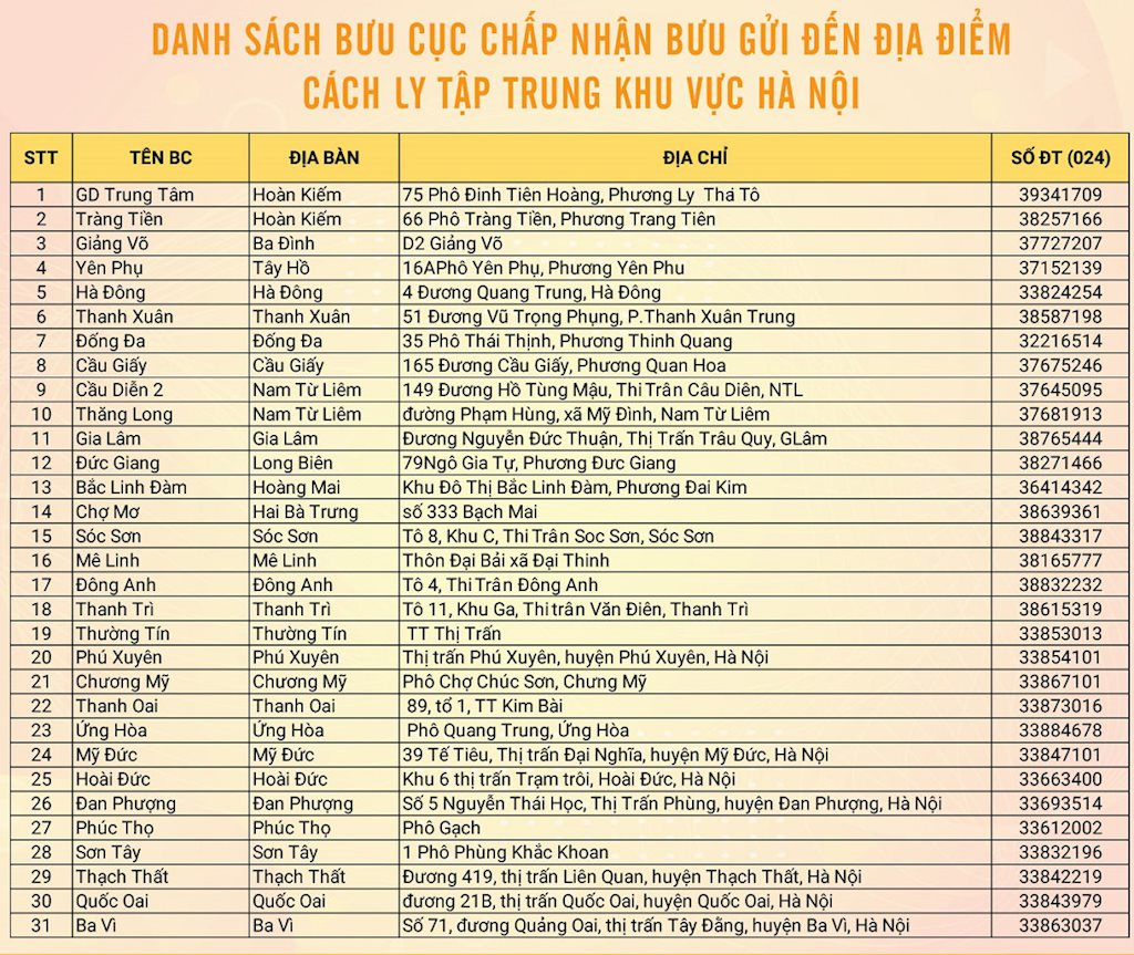 52 bưu cục VietnamPost nhận gửi hàng đến các điểm cách ly phòng dịch Covid-19 | VietnamPost chi gần 3,2 tỷ đồng mua bảo hiểm