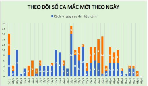 24 giờ Việt Nam không có ca Covid-19 mới, 126 người khỏi bệnh