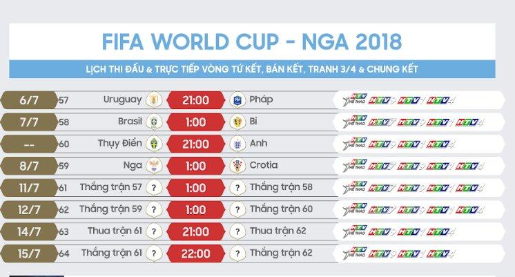 Lịch phát sóng trực tiếp 4 trận vòng tứ kết World Cup 2018 trên VTV và HTV - ảnh 2