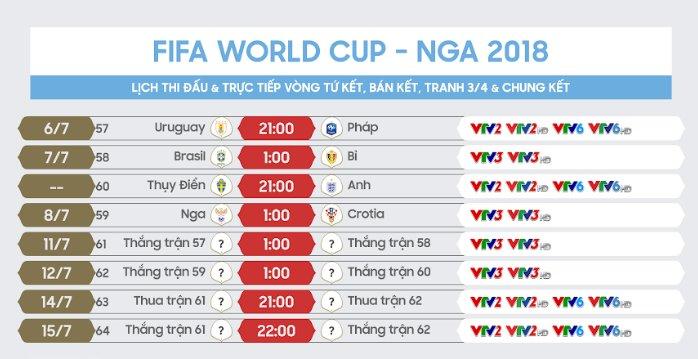 Lịch phát sóng trực tiếp 4 trận vòng tứ kết World Cup 2018 trên VTV và HTV - ảnh 3