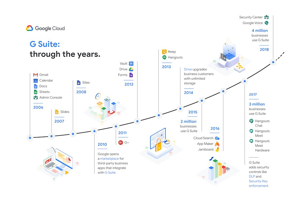 Google tăng giá bộ ứng dụng G Suite lần đầu tiên sau 10 năm - ảnh 1