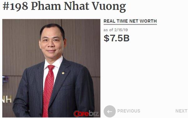 Tài sản ông Phạm Nhật Vượng tăng 1 tỷ USD chỉ trong 10 ngày, lần đầu lọt top 200 người giàu nhất hành tinh - ảnh 1