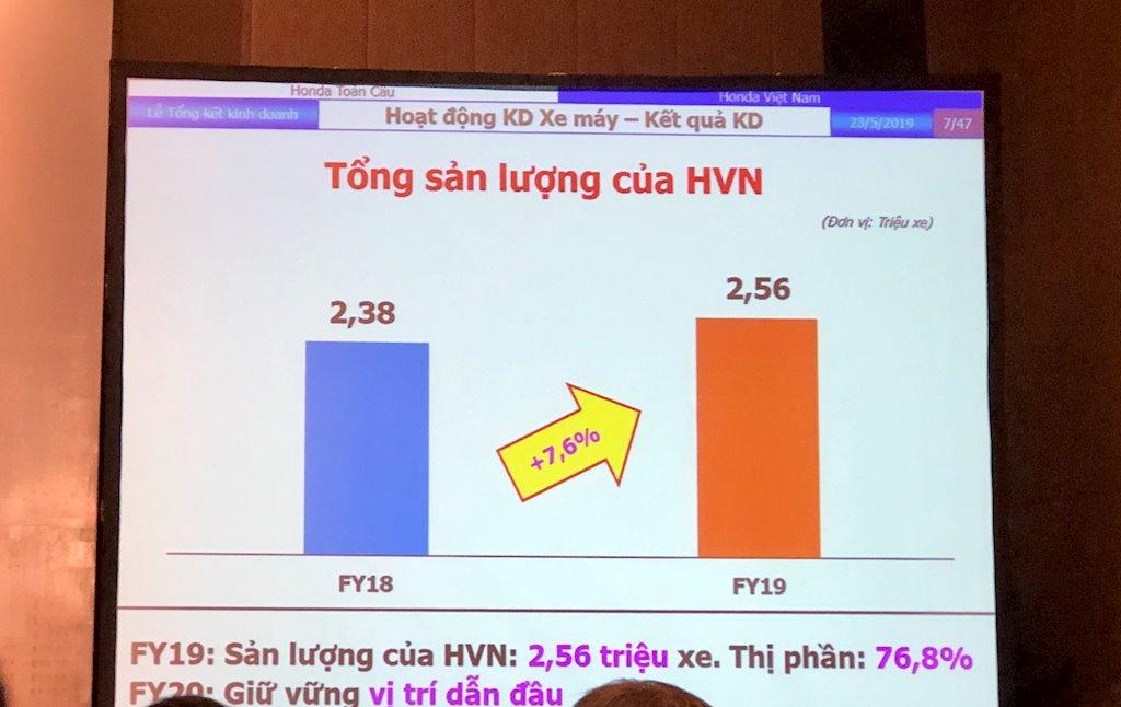 Xe máy Honda tiếp tục tăng thị phần ở Việt Nam - ảnh 1