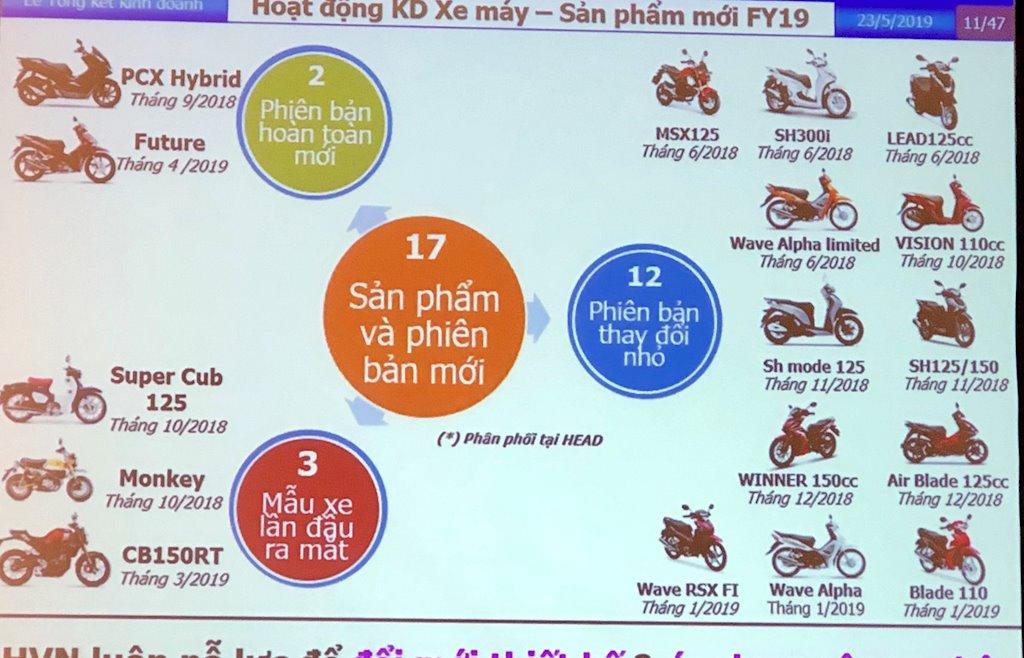 Xe máy Honda tiếp tục tăng thị phần ở Việt Nam - ảnh 2