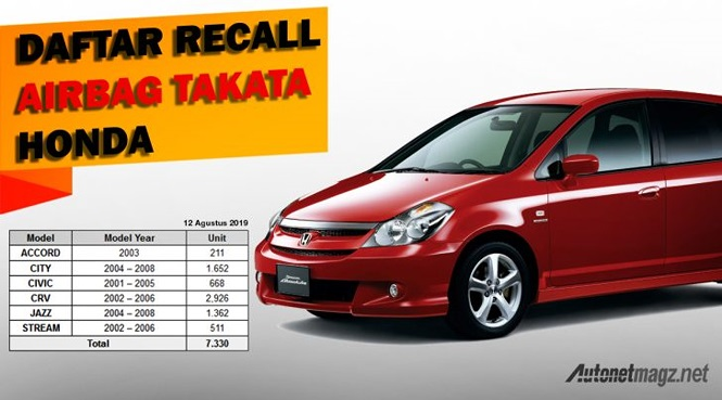 Honda triệu hồi hàng loạt mẫu xe 'hot' tại Indonesia - ảnh 1