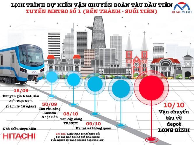 Cận cảnh đoàn tàu metro Bến Thành – Suối Tiên sắp cập cảng TP.HCM - ảnh 6