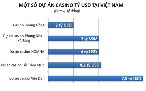 Những dự án casino tỷ USD ở Việt Nam - ảnh 2