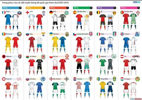 Danh sách các cầu thủ, đội hình dự Euro 2016 của 24 đội tuyển - ảnh 1