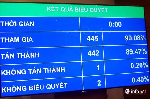 Quốc hội thông qua Luật Báo chí sửa đổi với số phiếu cao - ảnh 1