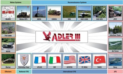 NATO chỉ huy hệ thống pháo binh chiến trường như thế nào - ảnh 10