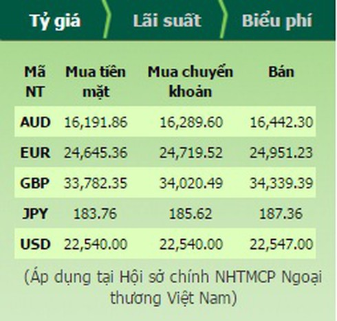 Tỷ giá USD hôm nay 15/12 và bảng giá ngoại tệ - ảnh 4