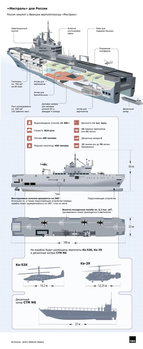Nga đồng ý cho Pháp bán tàu sân bay Mistral - ảnh 2