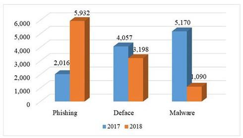 """An ninh mạng 2018 """"dậy sóng"""" với rò rỉ dữ liệu người dùng, tấn công APT"""