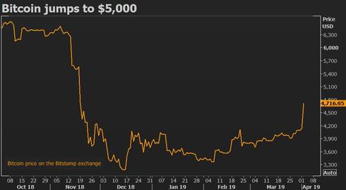 Vì sao bitcoin đột ngột tăng giá? - ảnh 1