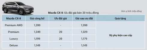 Xe Mazda đồng loạt giảm giá hàng trăm triệu đồng - ảnh 7