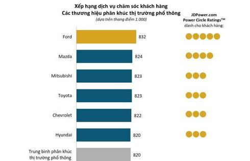 Mazda bất ngờ vươn lên vị trí thứ 2 về chất lượng dịch vụ sau bán hàng tại Việt Nam - ảnh 1