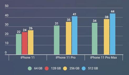 Qua nhieu loai iPhone 11 tai Viet Nam, nguoi dung nen mua may nao? hinh anh 3