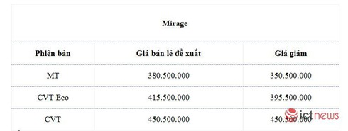 """Mitsubishi Pajero Sport giảm giá """"sập sàn"""" ở đại lý - ảnh 4"""