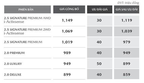 Xe Mazda đang được giảm giá cả trăm triệu đồng - ảnh 3