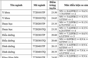 Điểm chuẩn Đại học Y khoa Phạm Ngọc Thạch từ 18,05 - 24,65 điểm