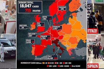 Ca nhiễm Covid-19 tăng mạnh ở châu Âu, Italia như trong 'thời chiến'