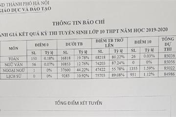 Hà Nội công bố phổ điểm thi vào lớp 10 THPT công lập