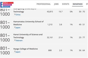 3 trường ĐH Việt Nam có mặt trong bảng xếp hạng thế giới là những trường nào?