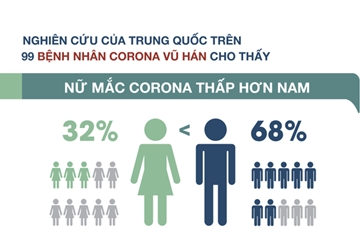 Vì sao phụ nữ ít mắc virus Corona hơn nam giới?
