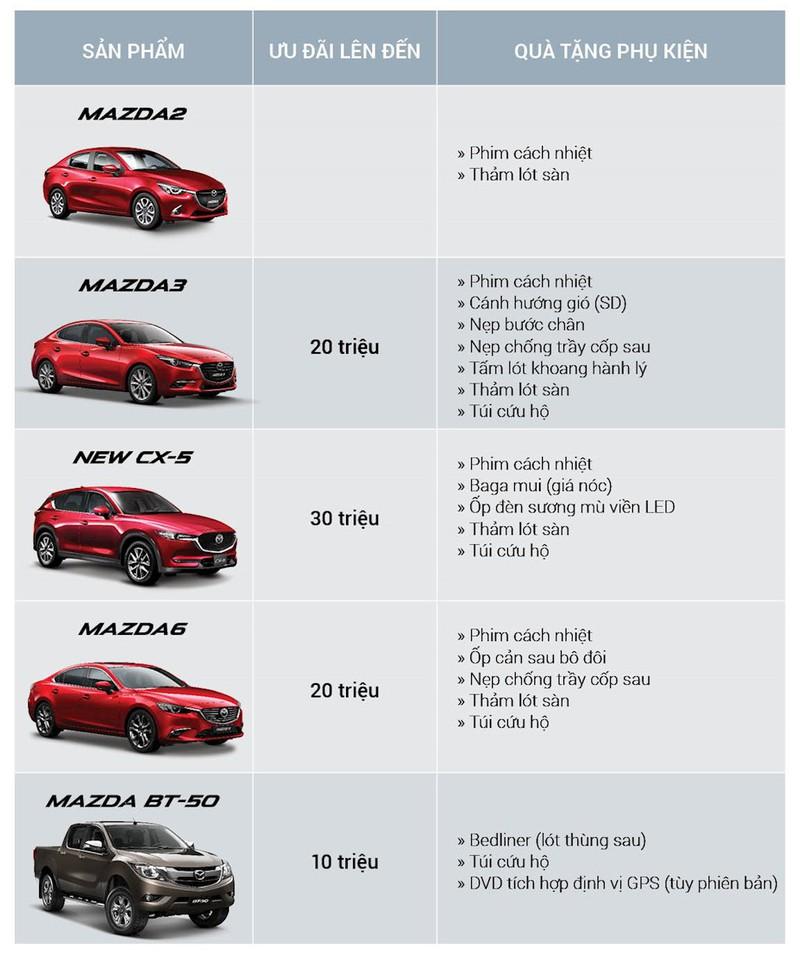 Xe Mazda giảm giá 30 triệu đồng, hút khách mùa Tết - ảnh 1