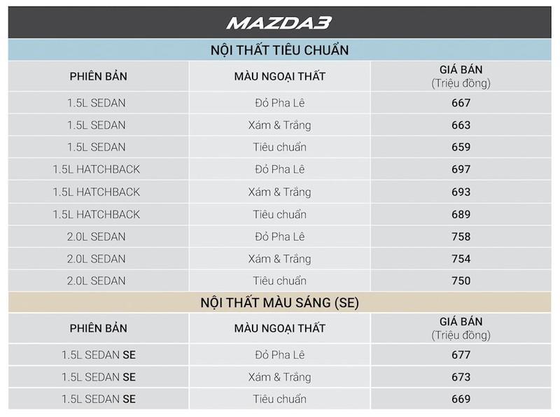Xe Mazda giảm giá 30 triệu đồng, hút khách mùa Tết - ảnh 5