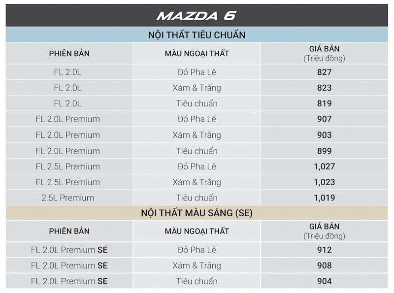 Xe Mazda giảm giá 30 triệu đồng, hút khách mùa Tết - ảnh 4