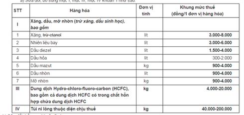Bộ Tài chính tiếp tục đề xuất thuế môi trường xăng dầu tối đa 8.000 đồng/lít - ảnh 1