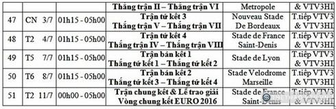 Lịch tường thuật trực tiếp EURO 2016 trên VTV - ảnh 4