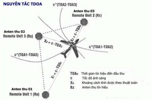 Nguyên lý hoạt động và năng lực radar thụ động chống tàng hình Vera-E Việt Nam. - ảnh 1