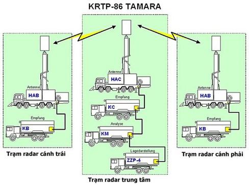 Nguyên lý hoạt động và năng lực radar thụ động chống tàng hình Vera-E Việt Nam. - ảnh 3