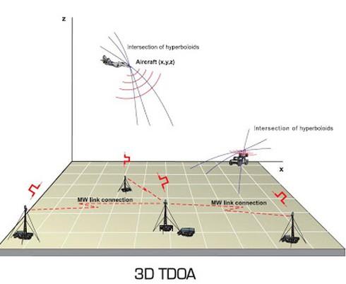 Nguyên lý hoạt động và năng lực radar thụ động chống tàng hình Vera-E Việt Nam. - ảnh 2