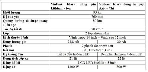 VinFast chấp nhận bán lỗ xe máy điện để lấy thị trường - ảnh 3