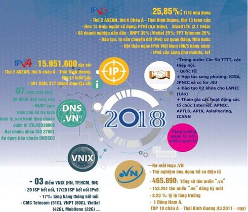 VNPT, Viettel, FPT Telecom dẫn đầu về tỷ lệ triển khai IPv6 | Việt Nam đã có hơn 14 triệu người dùng địa chỉ Internet IPv6 | Việt Nam tiếp tục dẫn đầu ASEAN về số lượng tên miền quốc gia