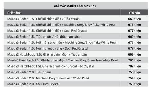 Mazda3 tăng giá 10 triệu đồng, thêm ghế lái chỉnh điện ở tất cả các phiên bản - ảnh 2