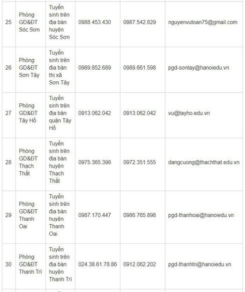 Hà Nội công bố các số hotline hỗ trợ tuyển sinh trực tuyến đầu cấp năm học 2019-2020 | Danh sách các số hotline hỗ trợ tuyển sinh trực tuyến vào trường mầm non, lớp 1, lớp 6 Hà Nội | Hướng dẫn tuyển sinh trực tuyến vào các trường mầm non, lớp 1, lớp 6
