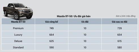 Giá xe Mazda CX-5 và CX-8 giảm mạnh - ảnh 5