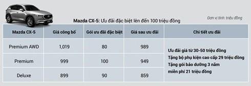 Giá xe Mazda CX-5 và CX-8 giảm mạnh - ảnh 4