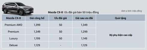 Giá xe Mazda CX-5 và CX-8 giảm mạnh - ảnh 2