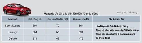 Giá xe Mazda CX-5 và CX-8 giảm mạnh - ảnh 8