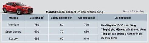 Giá xe Mazda CX-5 và CX-8 giảm mạnh - ảnh 7