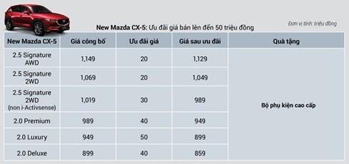 Giá xe Mazda CX-5 và CX-8 giảm mạnh - ảnh 3