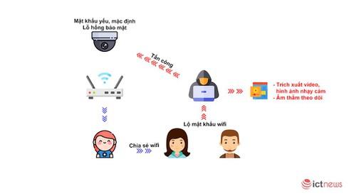 Chuyên gia bảo mật khuyến cáo 6 việc người dùng cần làm ngay nếu không muốn lộ dữ liệu camera giám sát như Văn Mai Hương - ảnh 3
