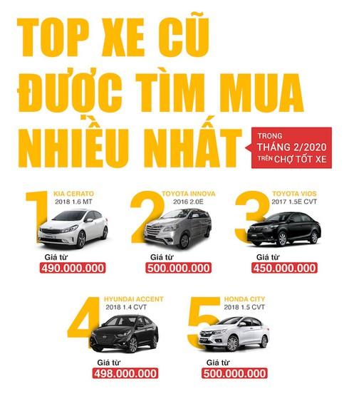 Ô tô cũ đang giảm giá mạnh - ảnh 3