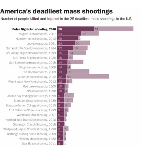 """10 thảm họa xả súng khiến cả nước Mỹ """"rung chuyển"""" - ảnh 1"""